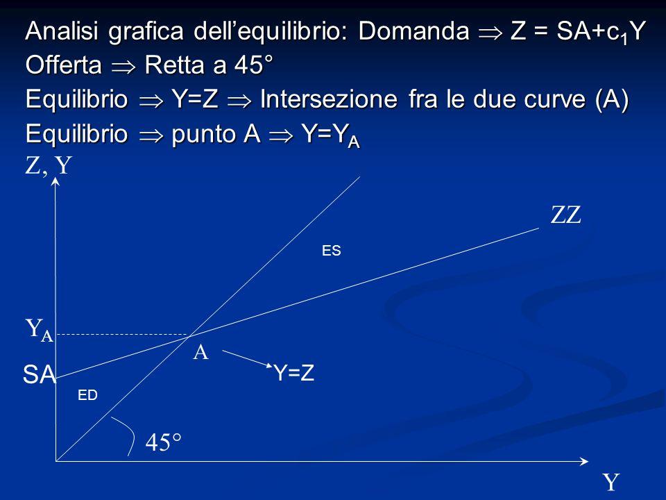 Analisi grafica dellequilibrio: Domanda Z = SA+c 1 Y Offerta Retta a 45° Equilibrio Y=Z Intersezione fra le due curve (A) Equilibrio punto A Y=Y A ZZ Z 45° A Y YAYA, Y ED ES SA Y=Z