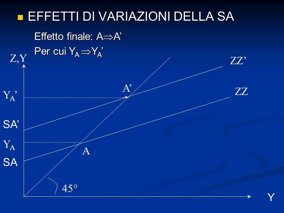 EFFETTI DI VARIAZIONI DELLA SA EFFETTI DI VARIAZIONI DELLA SA Effetto finale: A A Per cui Y A Y A Per cui Y A Y A ZZ Z,Y 45° A ZZ A YAYA Y A Y SA