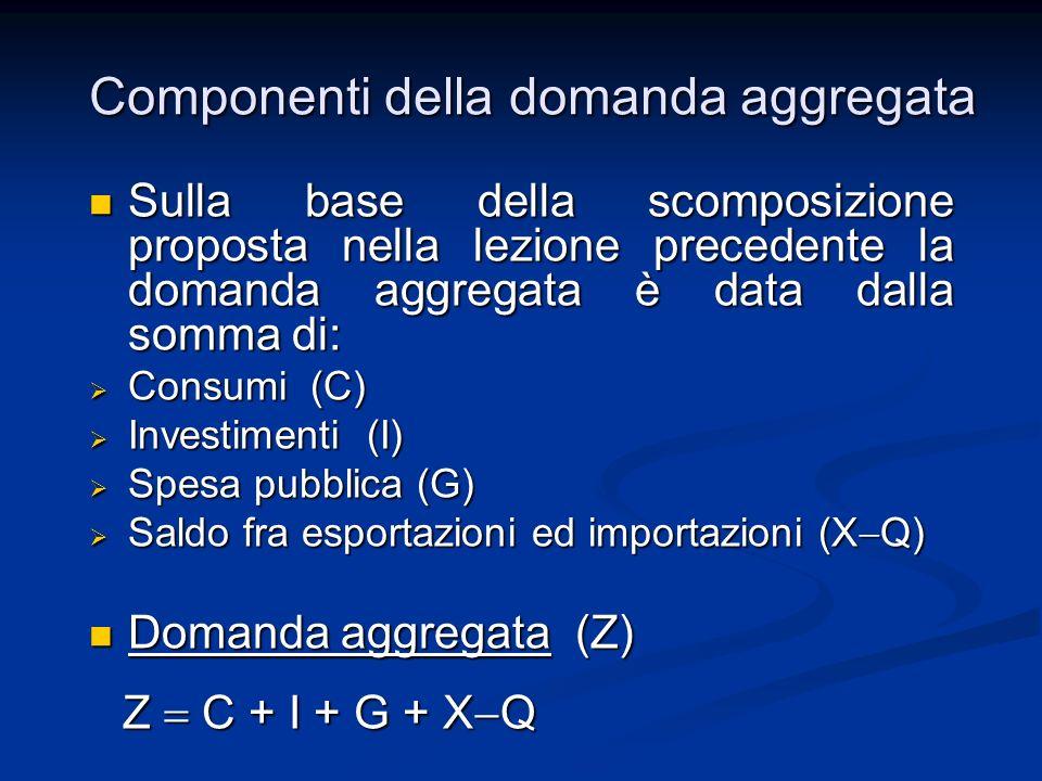 Componenti della domanda aggregata Sulla base della scomposizione proposta nella lezione precedente la domanda aggregata è data dalla somma di: Sulla base della scomposizione proposta nella lezione precedente la domanda aggregata è data dalla somma di: Consumi (C) Consumi (C) Investimenti (I) Investimenti (I) Spesa pubblica (G) Spesa pubblica (G) Saldo fra esportazioni ed importazioni (X Q) Saldo fra esportazioni ed importazioni (X Q) Domanda aggregata (Z) Domanda aggregata (Z) Z C + I + G + X Q Z C + I + G + X Q