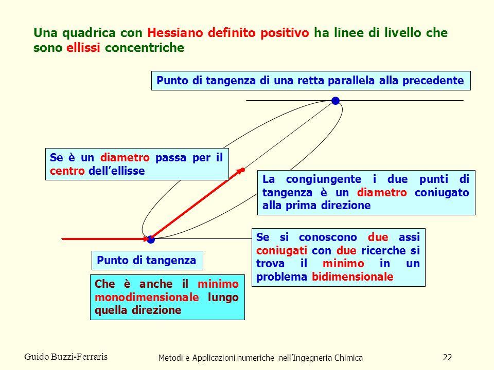 Metodi e Applicazioni numeriche nellIngegneria Chimica 22 Guido Buzzi-Ferraris Punto di tangenza Punto di tangenza di una retta parallela alla precede