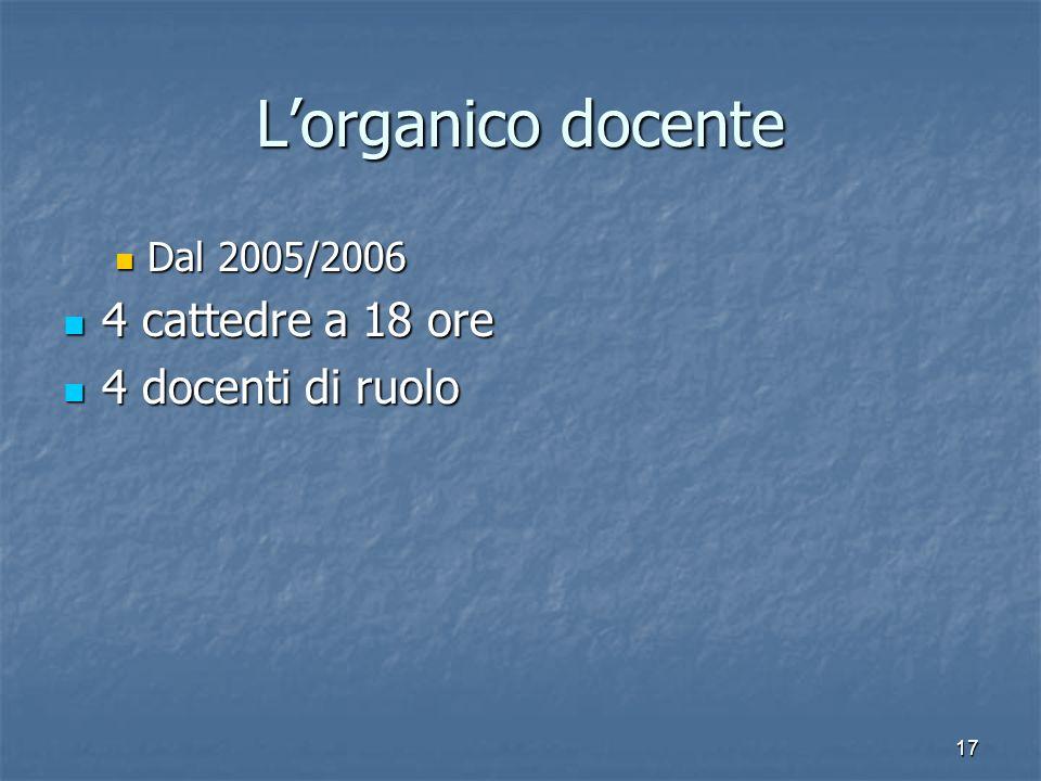 17 Lorganico docente Dal 2005/2006 Dal 2005/2006 4 cattedre a 18 ore 4 cattedre a 18 ore 4 docenti di ruolo 4 docenti di ruolo