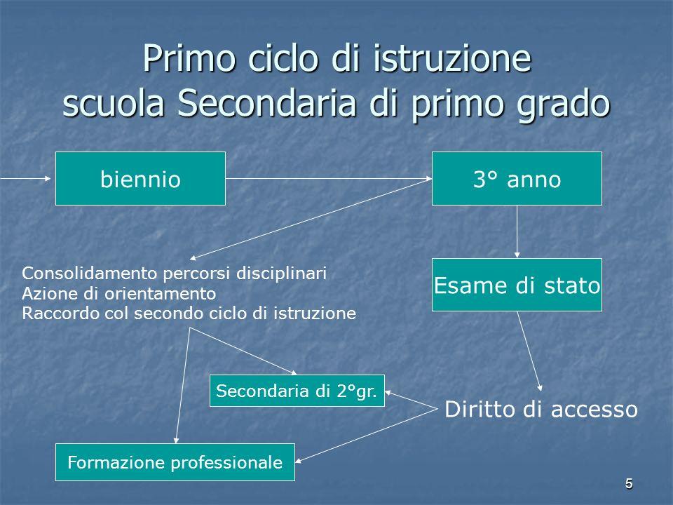 5 Primo ciclo di istruzione scuola Secondaria di primo grado biennio3° anno Esame di stato Consolidamento percorsi disciplinari Azione di orientamento