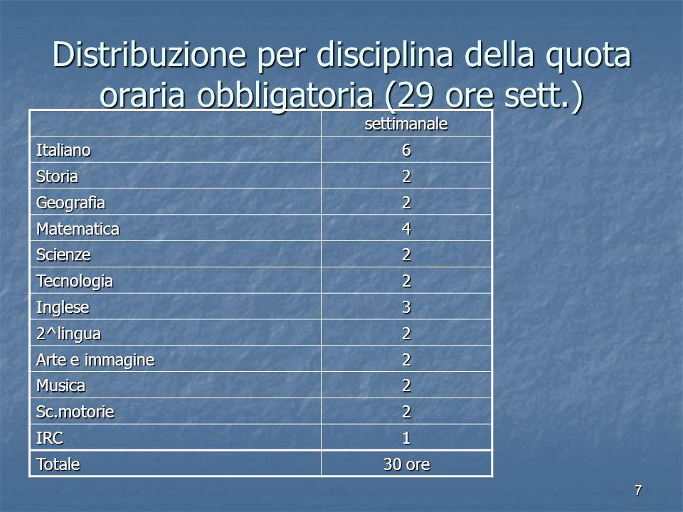 7 Distribuzione per disciplina della quota oraria obbligatoria (29 ore sett.) settimanale Italiano6 Storia2 Geografia2 Matematica4 Scienze2 Tecnologia