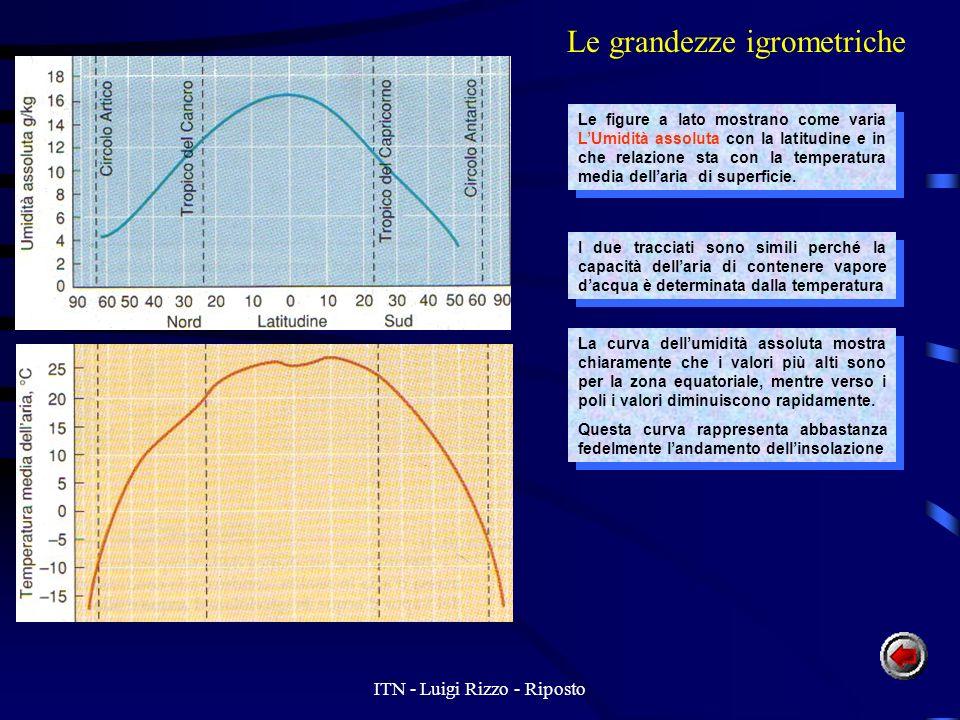 ITN - Luigi Rizzo - Riposto Le grandezze igrometriche Le figure a lato mostrano come varia LUmidità assoluta con la latitudine e in che relazione sta con la temperatura media dellaria di superficie.