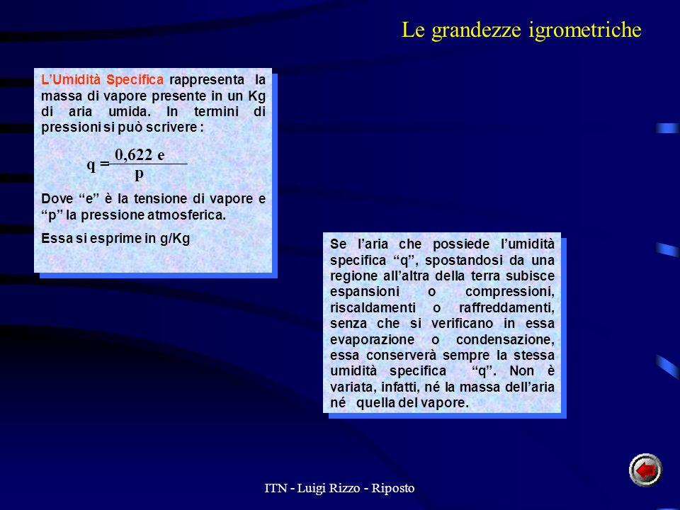 ITN - Luigi Rizzo - Riposto LUmidità Specifica rappresenta la massa di vapore presente in un Kg di aria umida.