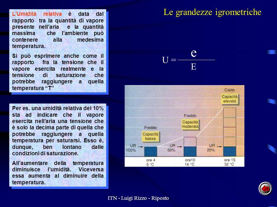 ITN - Luigi Rizzo - Riposto LUmidità relativa è data dal rapporto tra la quantità di vapore presente nellaria e la quantità massima che lambiente può contenere alla medesima temperatura.
