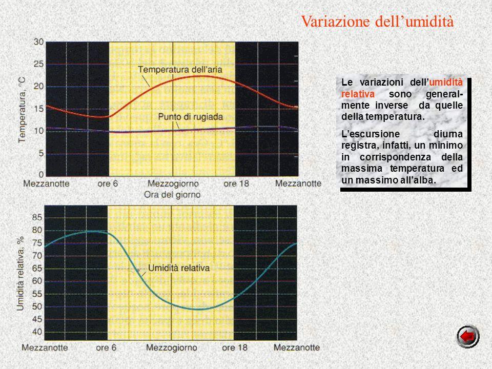 Variazione dellumidità Le variazioni dellumidità relativa sono general- mente inverse da quelle della temperatura.