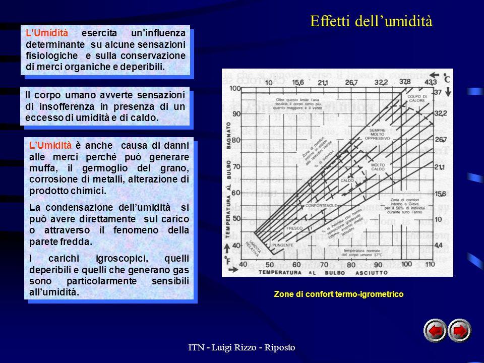 ITN - Luigi Rizzo - Riposto Effetti dellumidità LUmidità esercita uninfluenza determinante su alcune sensazioni fisiologiche e sulla conservazione di merci organiche e deperibili.