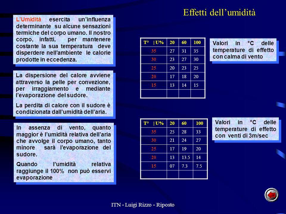 ITN - Luigi Rizzo - Riposto Effetti dellumidità LUmidità esercita uninfluenza determinante su alcune sensazioni fisiologiche e sulla conservazione di