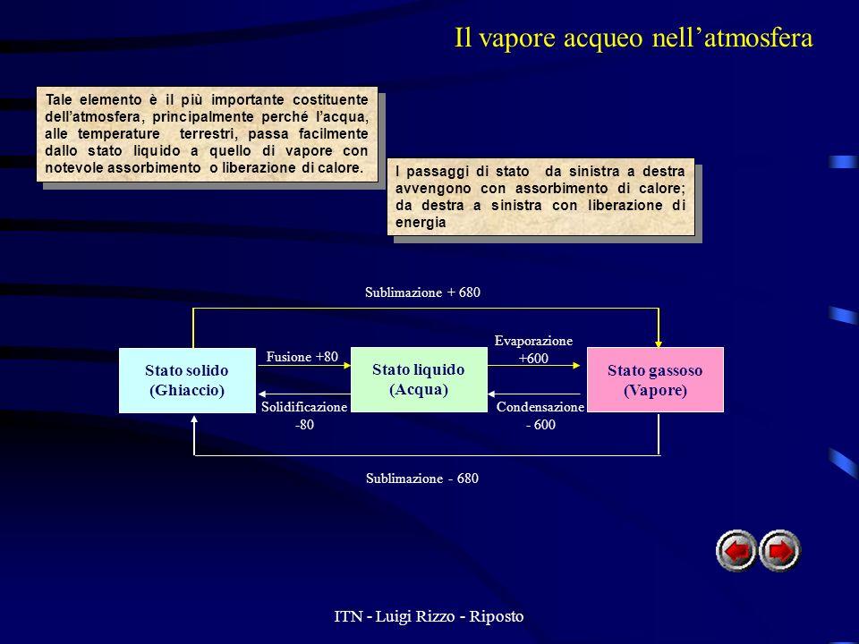 ITN - Luigi Rizzo - Riposto Il vapore acqueo nellatmosfera Il vapore acqueo è presente nellaria in percentuale variabile. Il valore massimo è del 4%.