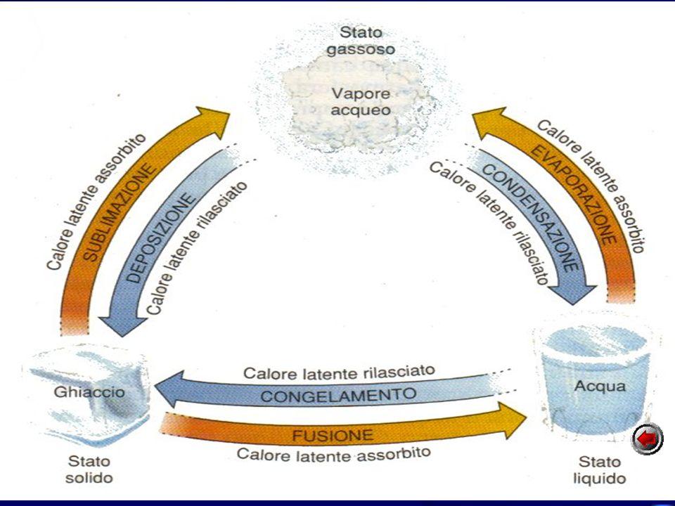 ITN - Luigi Rizzo - Riposto Evaporazione +600 Fusione +80 Il vapore acqueo nellatmosfera Poiché nei passaggi di stato la temperatura non varia, il cal