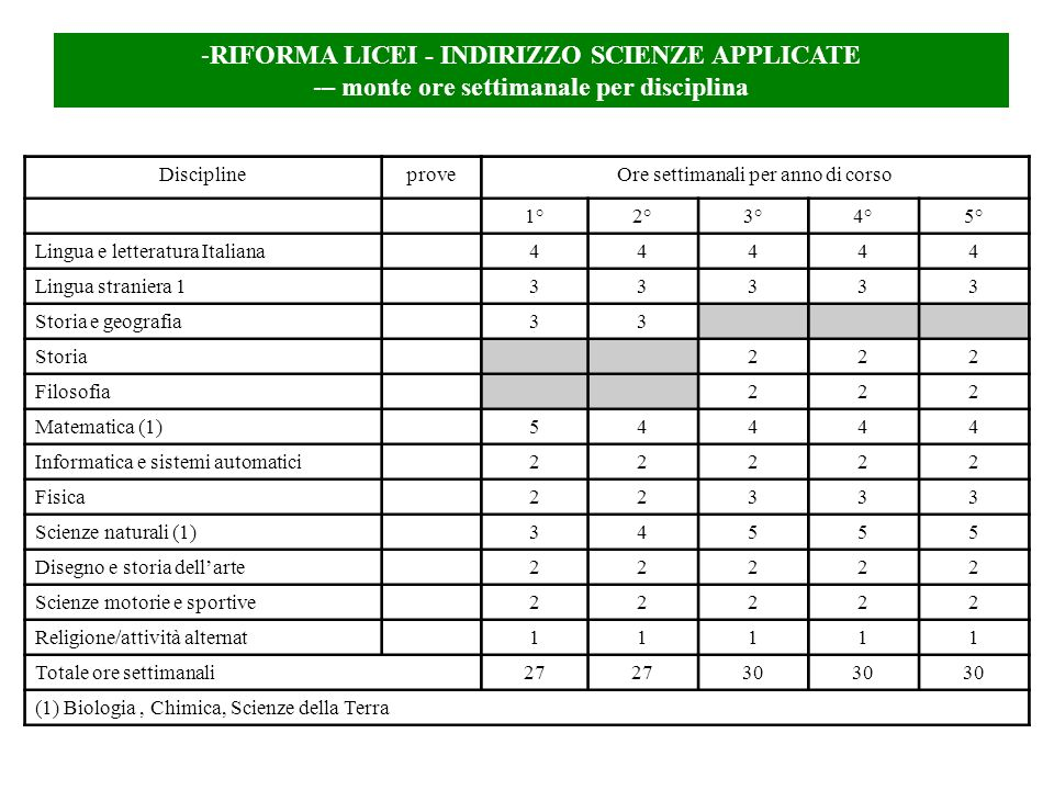-RIFORMA LICEI - INDIRIZZO SCIENZE APPLICATE -– monte ore settimanale per disciplina DisciplineproveOre settimanali per anno di corso 1°2°3°4°5° Lingu