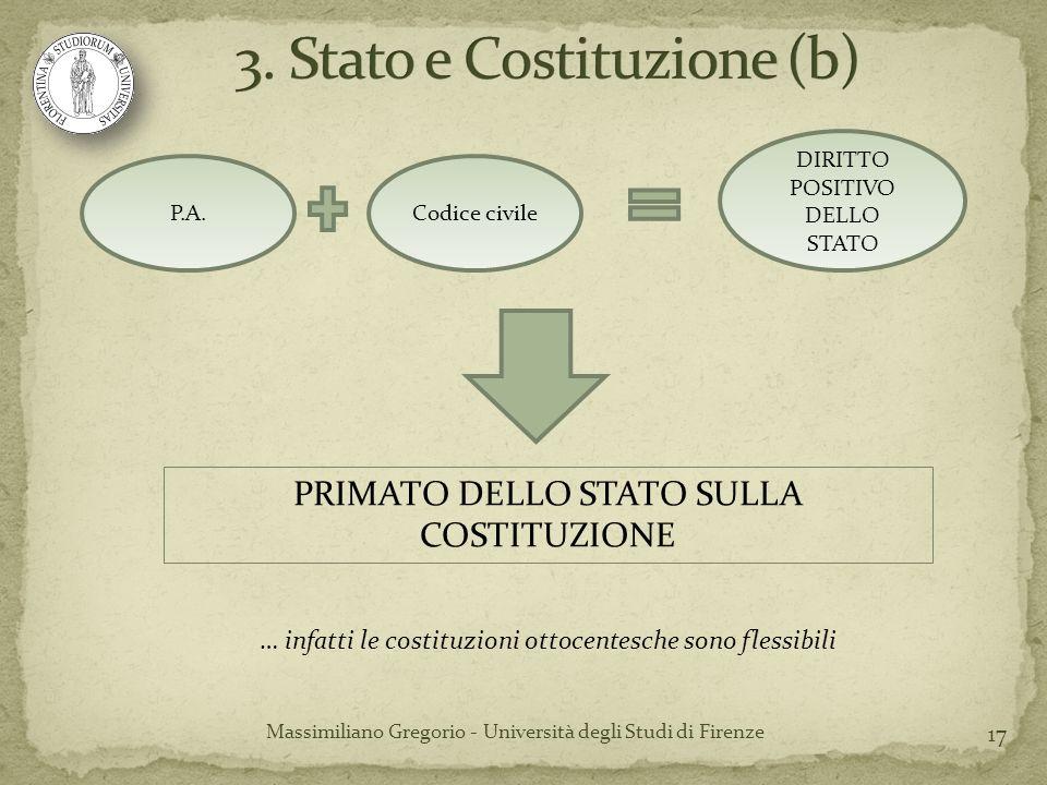 17 Massimiliano Gregorio - Università degli Studi di Firenze P.A.Codice civile DIRITTO POSITIVO DELLO STATO PRIMATO DELLO STATO SULLA COSTITUZIONE … i