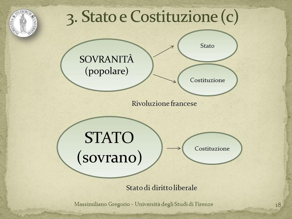 18 Massimiliano Gregorio - Università degli Studi di Firenze Rivoluzione francese SOVRANITÀ (popolare) Costituzione Stato Stato di diritto liberale ST