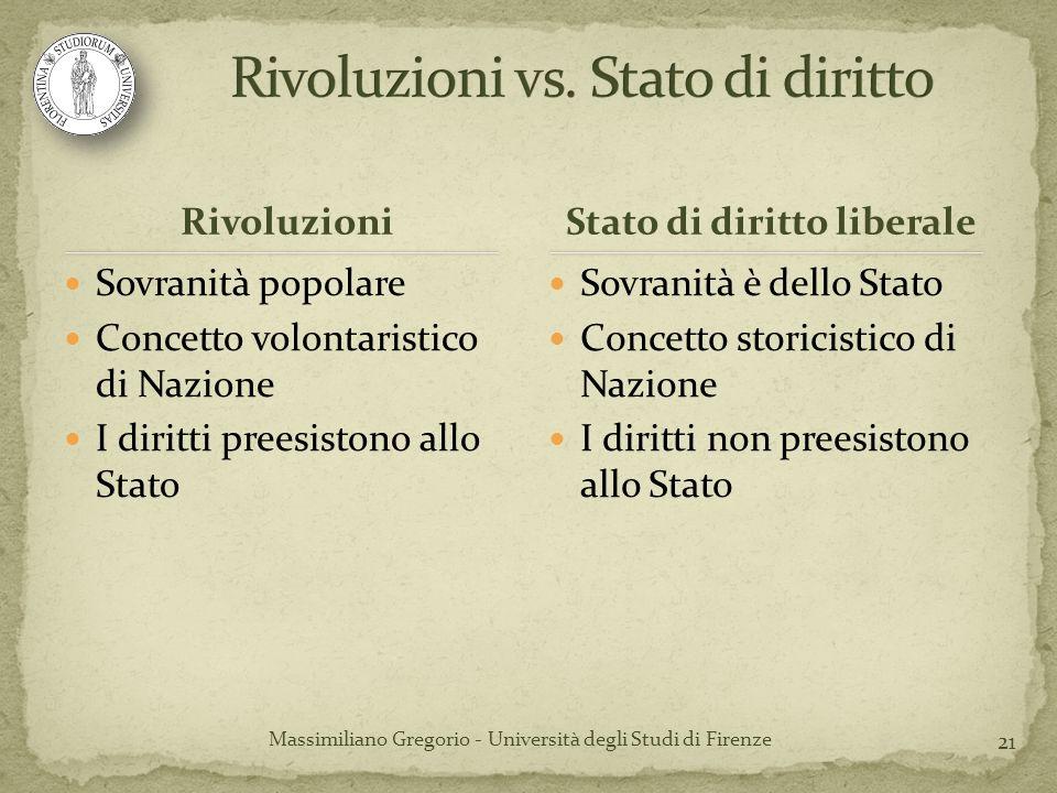 21 Rivoluzioni Sovranità popolare Concetto volontaristico di Nazione I diritti preesistono allo Stato Sovranità è dello Stato Concetto storicistico di