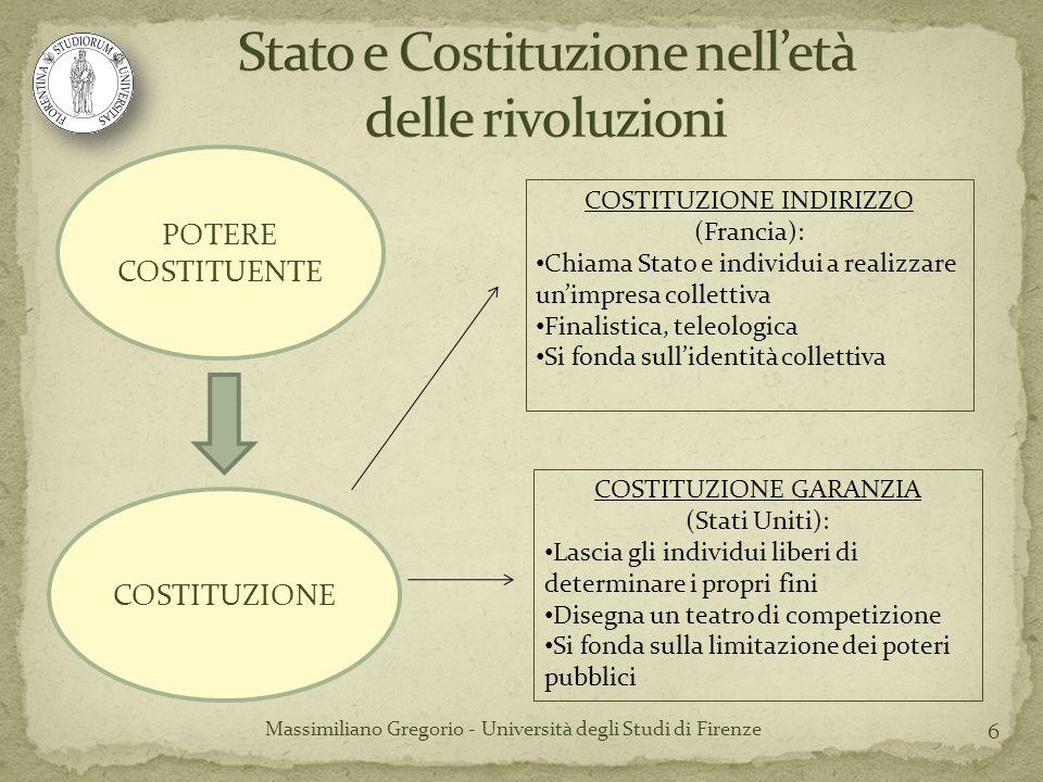 6 Massimiliano Gregorio - Università degli Studi di Firenze POTERE COSTITUENTE COSTITUZIONE COSTITUZIONE INDIRIZZO (Francia): Chiama Stato e individui