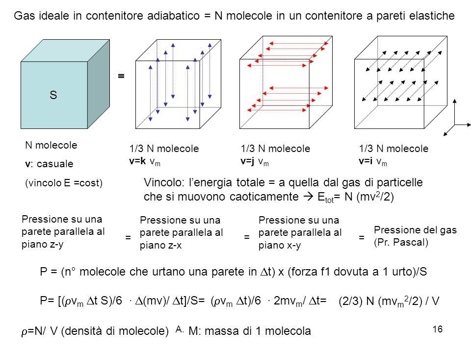 A. Stefanel: Termodinamica 416 Gas ideale in contenitore adiabatico = N molecole in un contenitore a pareti elastiche S N molecole v: casuale (vincolo