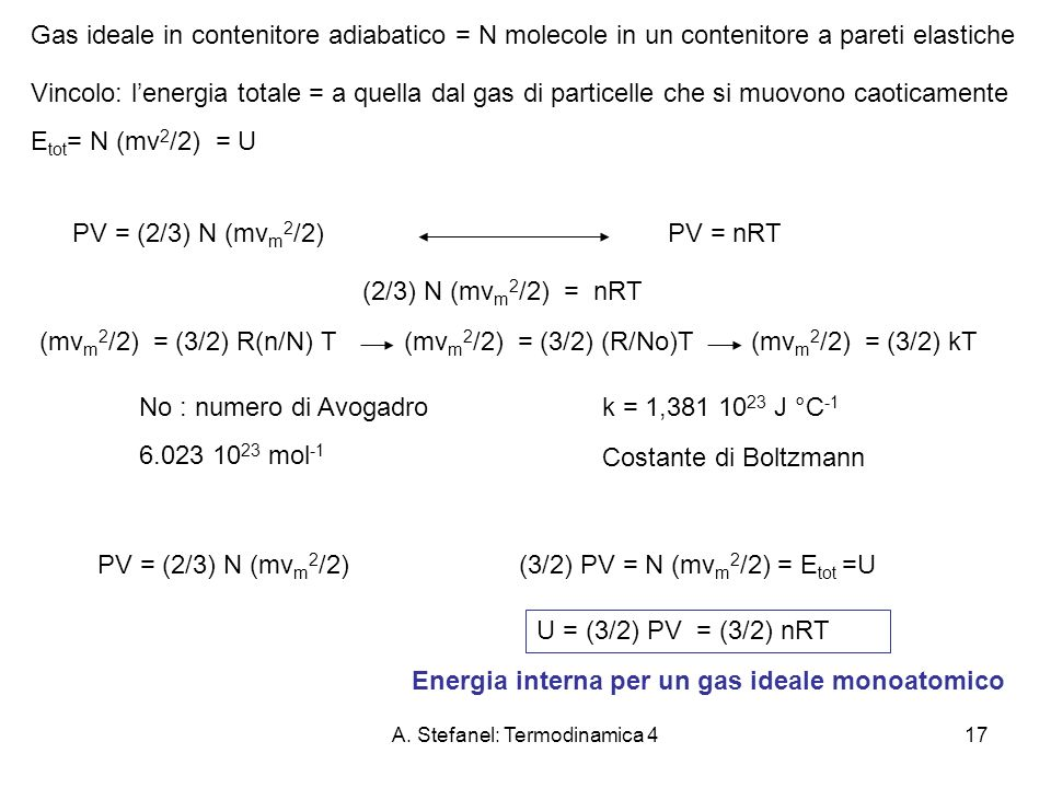 A. Stefanel: Termodinamica 417 Gas ideale in contenitore adiabatico = N molecole in un contenitore a pareti elastiche Vincolo: lenergia totale = a que