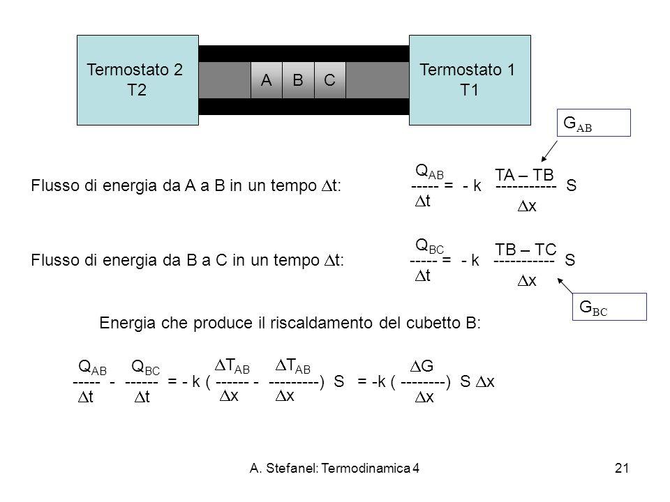 A. Stefanel: Termodinamica 421 Termostato 2 T2 Termostato 1 T1 Flusso di energia da A a B in un tempo t: ----- = - k ----------- S Q AB t TA – TB x AB
