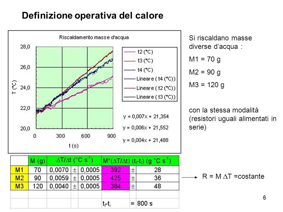A. Stefanel: Termodinamica 46 Definizione operativa del calore Si riscaldano masse diverse dacqua : M1 = 70 g M2 = 90 g M3 = 120 g con la stessa modal