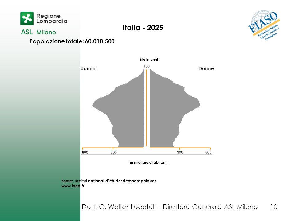 Italia - 2025 UominiDonne in migliaia di abitanti Popolazione totale: 60.018.500 Età in anni Fonte: Institut national détudesdémographiques www.ined.f