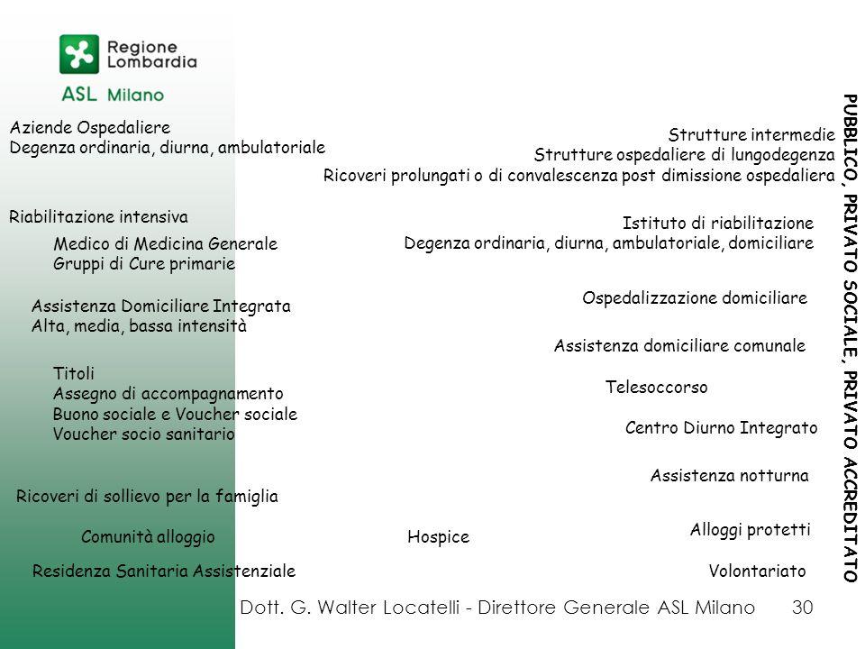 Dott. G. Walter Locatelli - Direttore Generale ASL Milano30 Aziende Ospedaliere Degenza ordinaria, diurna, ambulatoriale Strutture intermedie Struttur