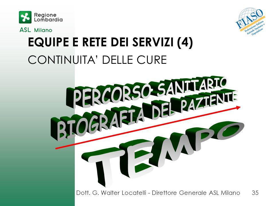 EQUIPE E RETE DEI SERVIZI (4) CONTINUITA DELLE CURE Dott. G. Walter Locatelli - Direttore Generale ASL Milano35