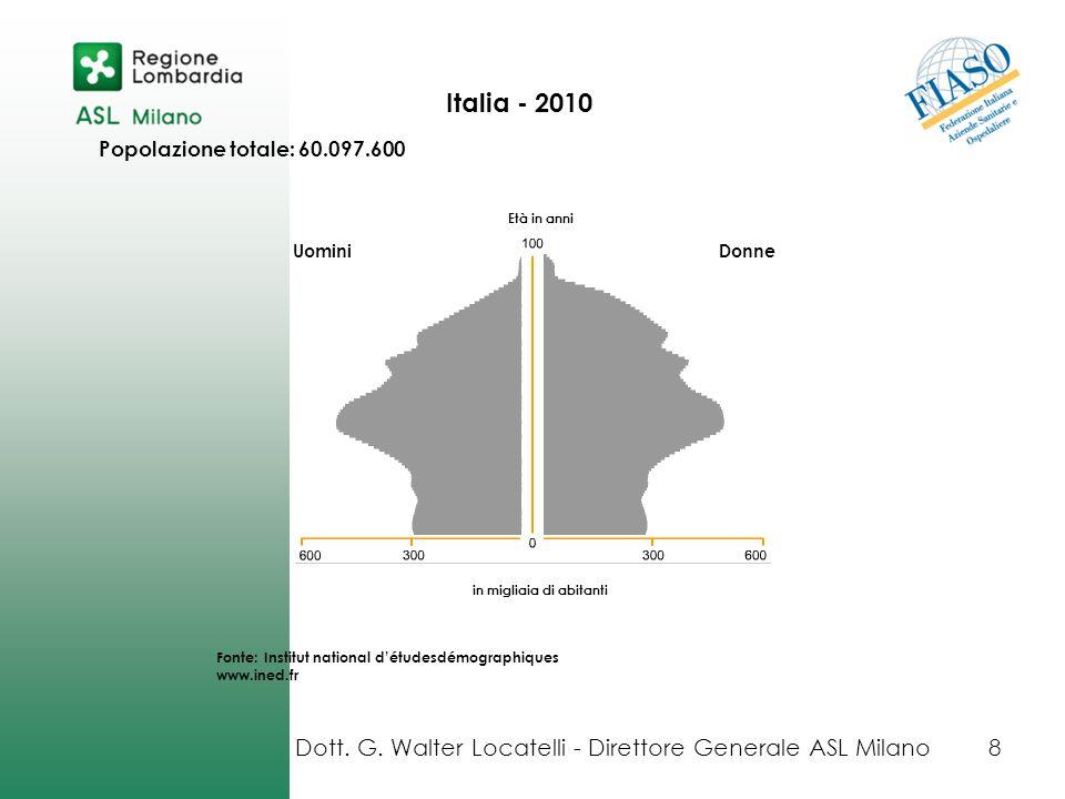 Italia - 2010 UominiDonne in migliaia di abitanti Popolazione totale: 60.097.600 Età in anni Fonte: Institut national détudesdémographiques www.ined.f