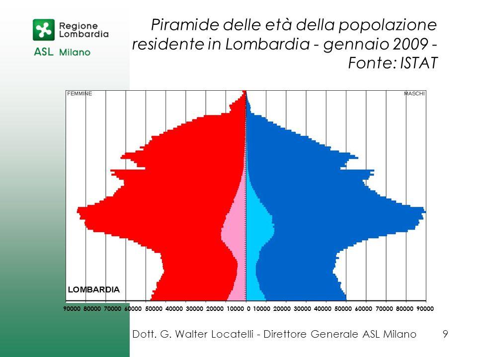Piramide delle età della popolazione residente in Lombardia - gennaio 2009 - Fonte: ISTAT 90000 80000 70000 60000 50000 40000 30000 20000 10000 0 1000