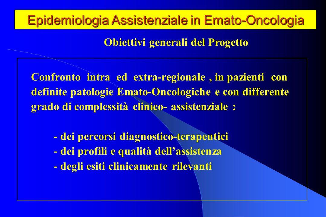 Epidemiologia assistenziale in Emato-Oncologia 199920002001Totale Pescara2005457311 Teramo12231247 LAquila16151142 Vasto2041034 Avezzano117826 Sulmona361120 Chieti107926 Altri Ospedali 52 525142145 Totale324167160651 Archivio SDO Regione Abruzzo Pazienti con M.M (ICD9CM 203.0x) Distribuzione per Ospedale
