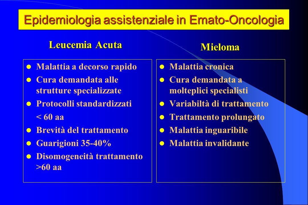 1-Valutazione e confronto intra ed extra-regionale dei profili di assistenza e dellappropriatezza della tipologia di ricovero in pazienti affetti da Mieloma e Leucemie acute.