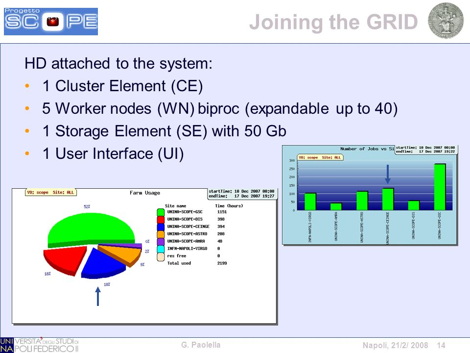 G. Paolella Napoli, 21/2/ 2008 14 Joining the GRID HD attached to the system: 1 Cluster Element (CE) 5 Worker nodes (WN) biproc (expandable up to 40)