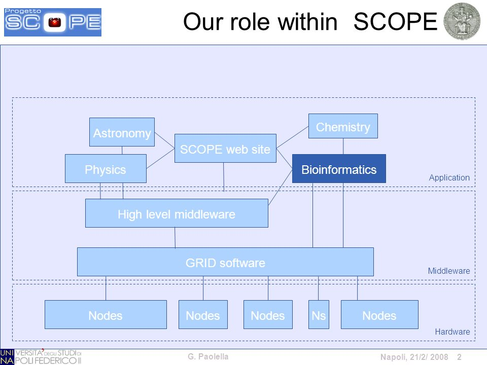 G. Paolella Napoli, 21/2/ 2008 2 Our role within SCOPE Nodes NsNodes GRID software High level middleware SCOPE web site Astronomy Chemistry PhysicsBio