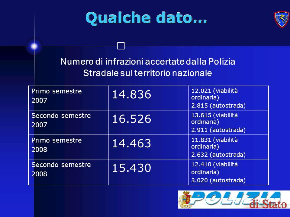 26 Qualche dato… Numero di infrazioni accertate dalla Polizia Stradale sul territorio nazionale Primo semestre 2007 14.836 12.021 (viabilità ordinaria