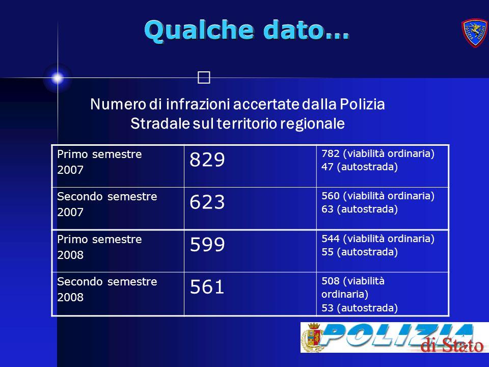 27 Qualche dato… Numero di infrazioni accertate dalla Polizia Stradale sul territorio regionale Primo semestre 2007 829 782 (viabilità ordinaria) 47 (