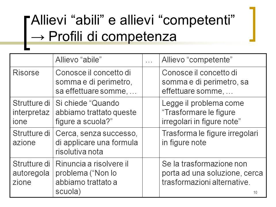 10 Allievi abili e allievi competenti Profili di competenza … Se la trasformazione non porta ad una soluzione, cerca trasformazioni alternative. Rinun