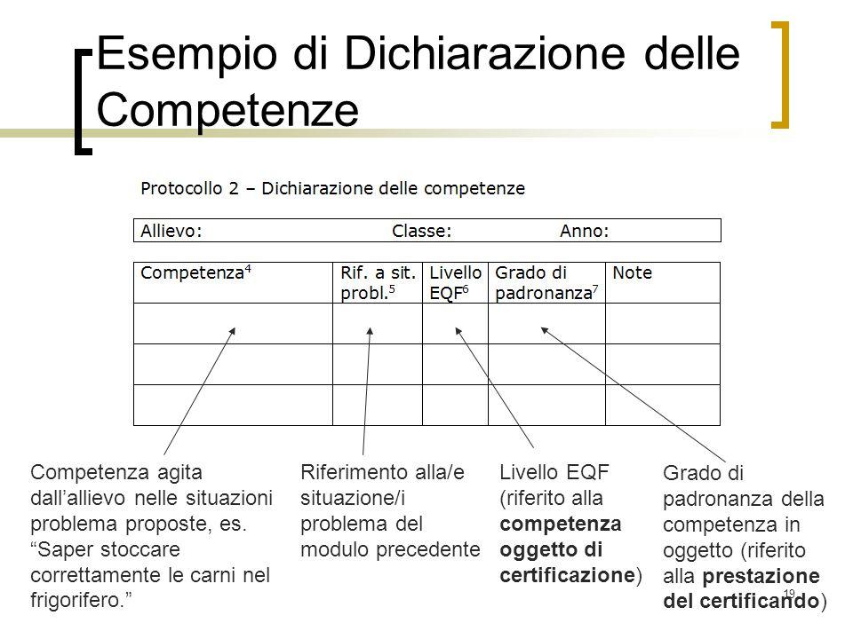 19 Esempio di Dichiarazione delle Competenze Competenza agita dallallievo nelle situazioni problema proposte, es. Saper stoccare correttamente le carn