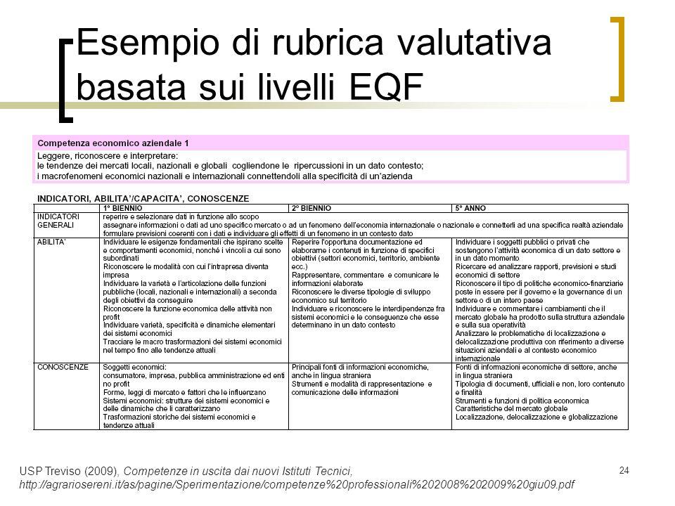24 Esempio di rubrica valutativa basata sui livelli EQF USP Treviso (2009), Competenze in uscita dai nuovi Istituti Tecnici, http://agrariosereni.it/a