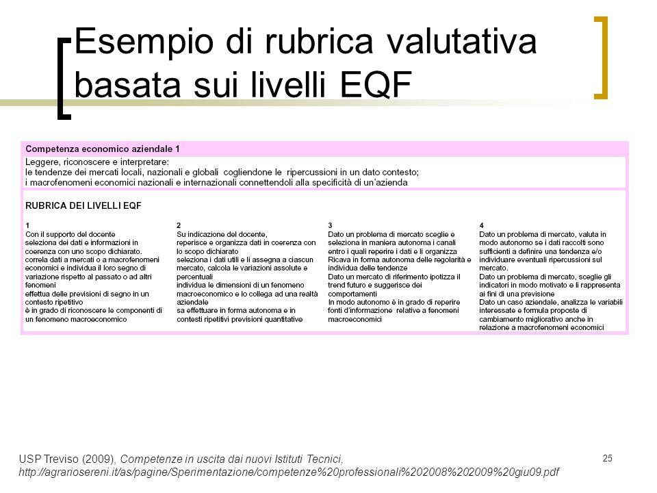 25 Esempio di rubrica valutativa basata sui livelli EQF USP Treviso (2009), Competenze in uscita dai nuovi Istituti Tecnici, http://agrariosereni.it/a
