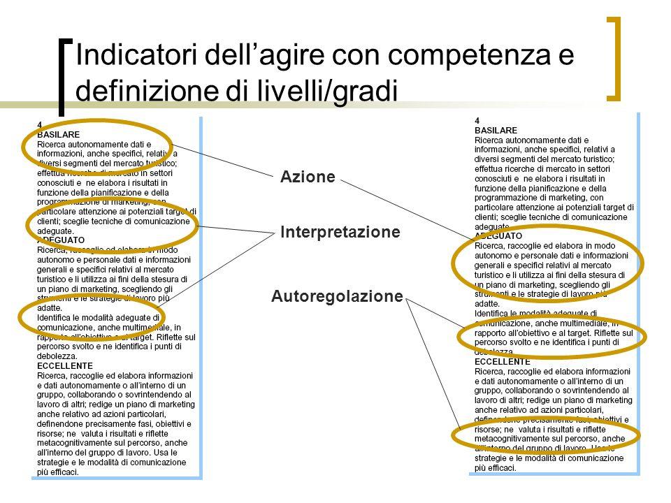 27 Indicatori dellagire con competenza e definizione di livelli/gradi Azione Interpretazione Autoregolazione