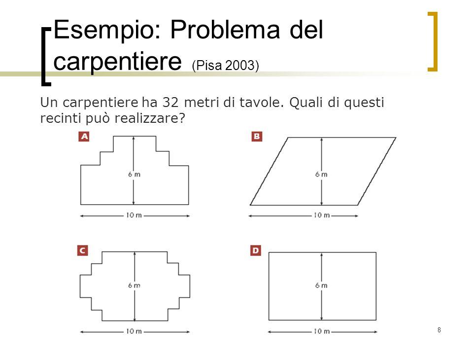 8 Esempio: Problema del carpentiere (Pisa 2003) Un carpentiere ha 32 metri di tavole. Quali di questi recinti può realizzare?