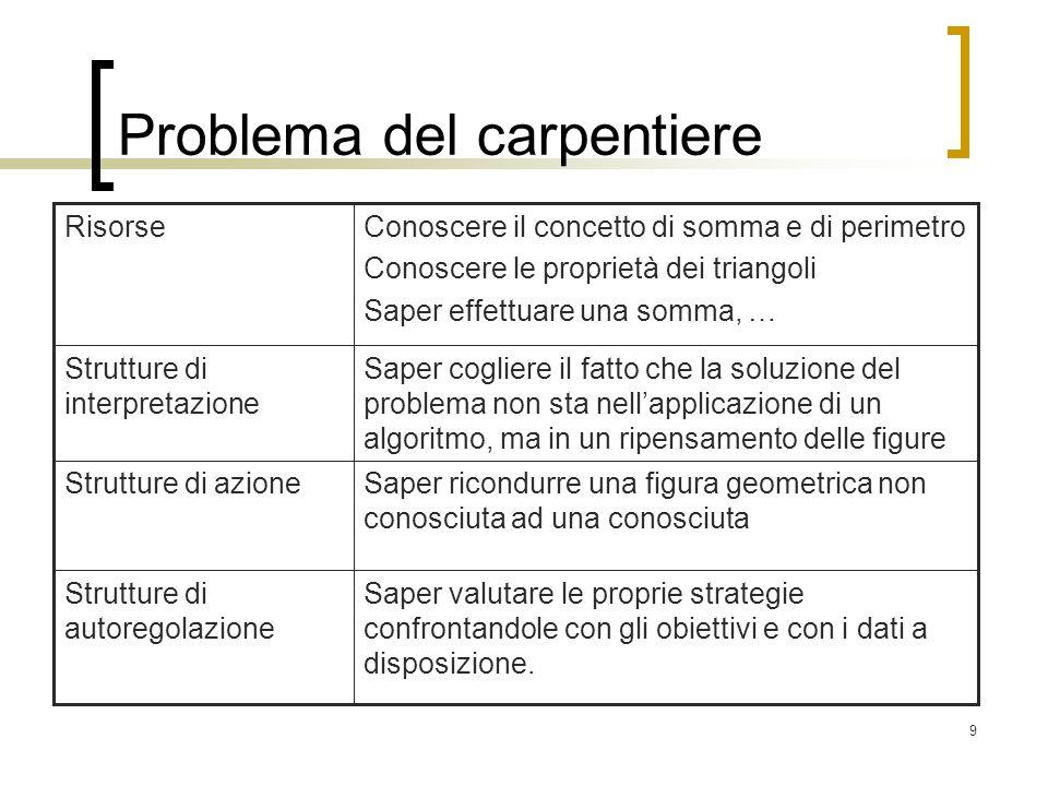 9 Problema del carpentiere Saper valutare le proprie strategie confrontandole con gli obiettivi e con i dati a disposizione. Strutture di autoregolazi