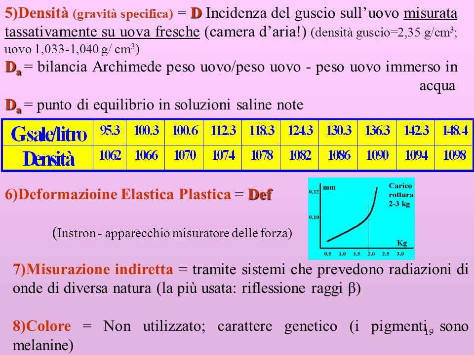 19 D 5)Densità (gravità specifica) = D Incidenza del guscio sulluovo misurata tassativamente su uova fresche (camera daria!) (densità guscio=2,35 g/cm 3 ; uovo 1,033-1,040 g/ cm 3 ) D a D a = bilancia Archimede peso uovo/peso uovo - peso uovo immerso in acqua D a D a = punto di equilibrio in soluzioni saline note Def 6)Deformazioine Elastica Plastica = Def ( Instron - apparecchio misuratore delle forza) 7)Misurazione indiretta = tramite sistemi che prevedono radiazioni di onde di diversa natura (la più usata: riflessione raggi β) 8)Colore = Non utilizzato; carattere genetico (i pigmenti sono melanine)