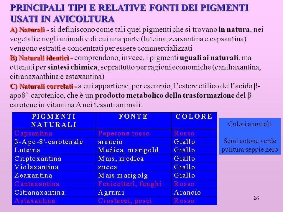 26 PRINCIPALI TIPI E RELATIVE FONTI DEI PIGMENTI USATI IN AVICOLTURA A) Naturali - A) Naturali - si definiscono come tali quei pigmenti che si trovano in natura, nei vegetali e negli animali e di cui una parte (luteina, zeaxantina e capsantina) vengono estratti e concentrati per essere commercializzati B) Naturali identici - B) Naturali identici - comprendono, invece, i pigmenti uguali ai naturali, ma ottenuti per sintesi chimica, soprattutto per ragioni economiche (canthaxantina, citranaxanthina e astaxantina) C) Naturali correlati - C) Naturali correlati - a cui appartiene, per esempio, lestere etilico dellacido β- apo8-carotenico, che è un prodotto metabolico della trasformazione del β- carotene in vitamina A nei tessuti animali.