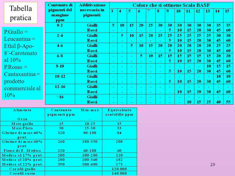 29 Tabella pratica P.Giallo = Leucantina = Ethil β-Apo- 8-Carotenato al 10% P.Rosso = Cantaxantina = prodotto commerciale al 10%