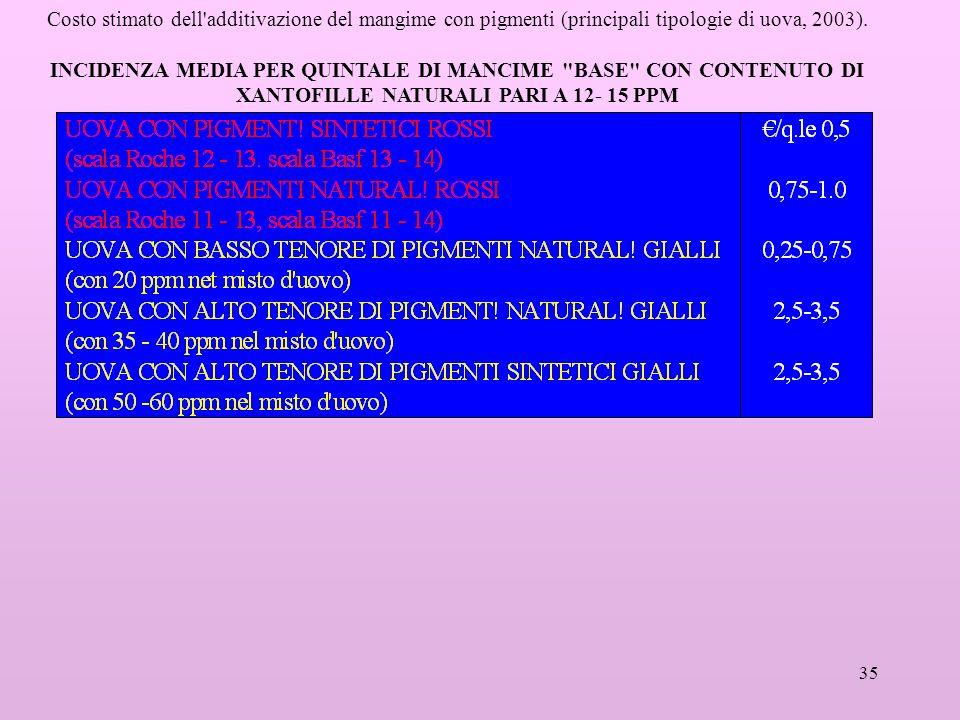 35 Costo stimato dell'additivazione del mangime con pigmenti (principali tipologie di uova, 2003). INCIDENZA MEDIA PER QUINTALE DI MANCIME