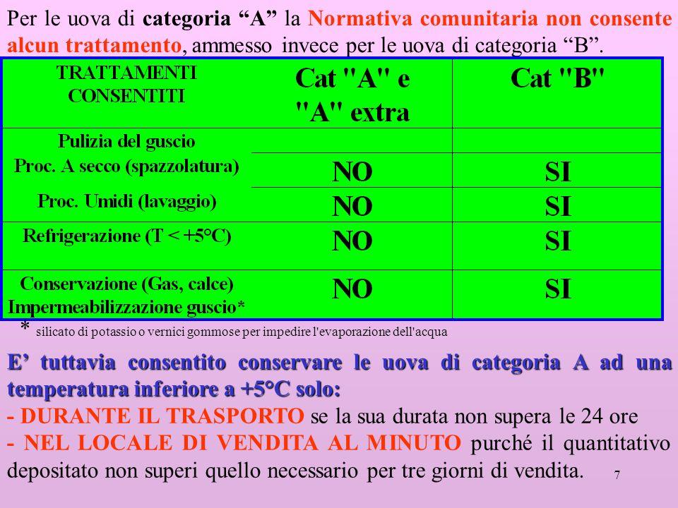 7 Per le uova di categoria A la Normativa comunitaria non consente alcun trattamento, ammesso invece per le uova di categoria B. E tuttavia consentito