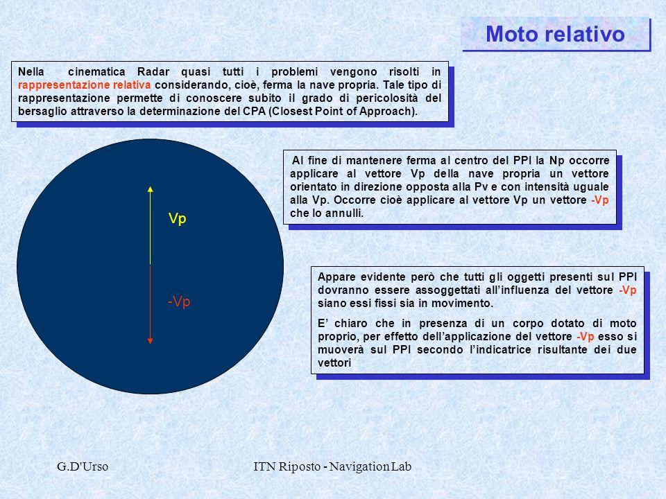 G.D'UrsoITN Riposto - Navigation Lab Moto relativo Nella cinematica Radar quasi tutti i problemi vengono risolti in rappresentazione relativa consider