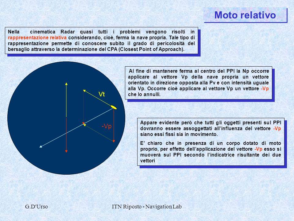 G.D'UrsoITN Riposto - Navigation Lab Moto relativo Vt -Vp Al fine di mantenere ferma al centro del PPI la Np occorre applicare al vettore Vp della nav