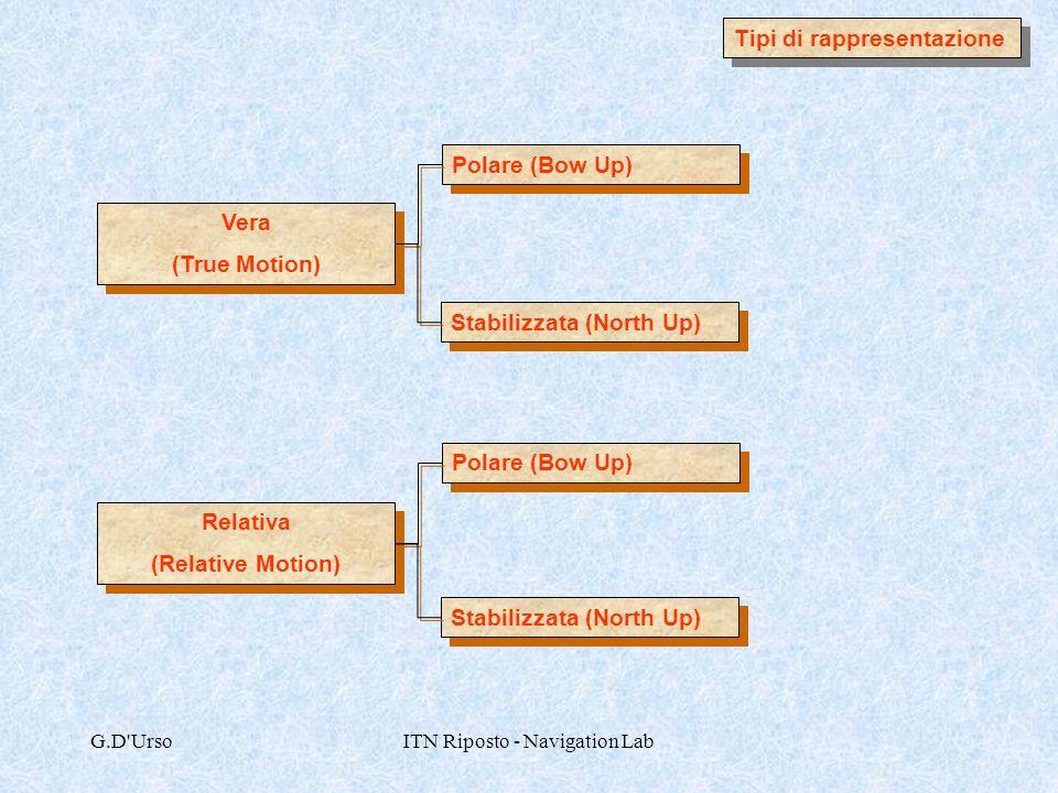 G.D'UrsoITN Riposto - Navigation Lab Tipi di rappresentazione Vera (True Motion) Vera (True Motion) Relativa (Relative Motion) Relativa (Relative Moti